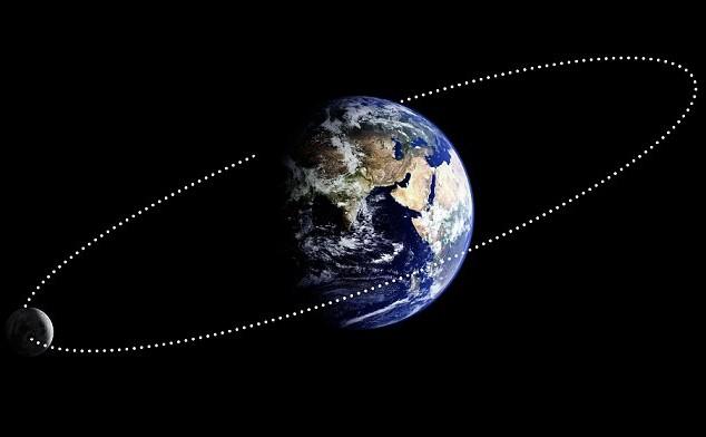 Сколько километров от Земли до Луны и до Солнца?