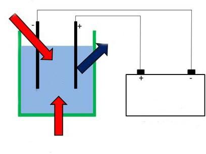 internal energy of water