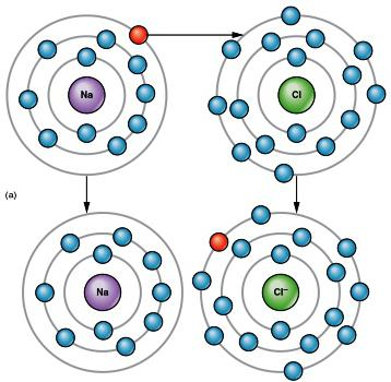 ionic chemical bond
