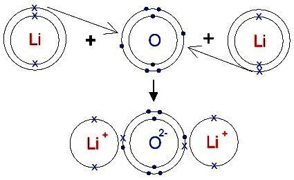 ion bond properties