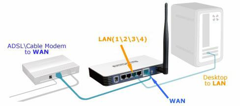 how to enter the settings of the router