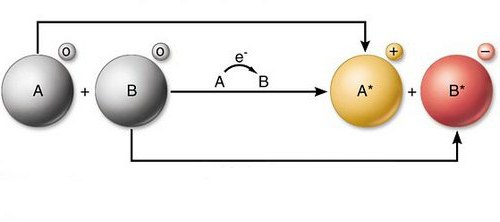 chemistry redox reactions explained