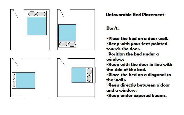 как правильно выбрать расположение кровати заявку участие ЭА