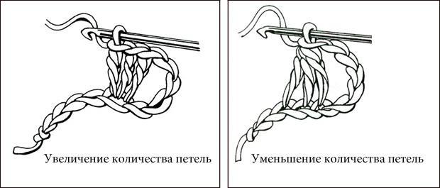 Урок вязания крючком для начинающих