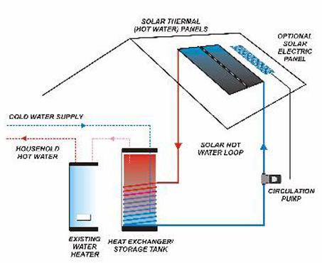 Puissance dun radiateur de chauffage central devis de - Mr bricolage coulommiers ...