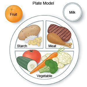 примерный рацион питания для похудения на неделю