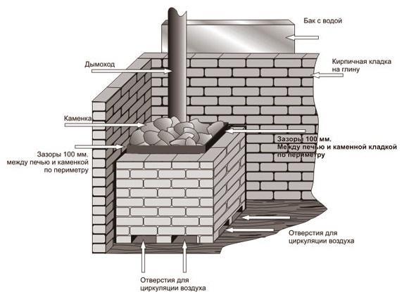 brick stove for a bath do it yourself scheme