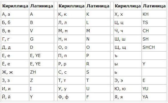 Из греческого алфавита произошла наша кириллица, армянское, коптское письмо, также латинский алфавит и германское