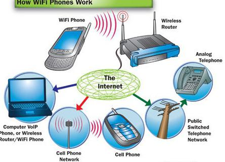 connect smartphone to laptop wifi