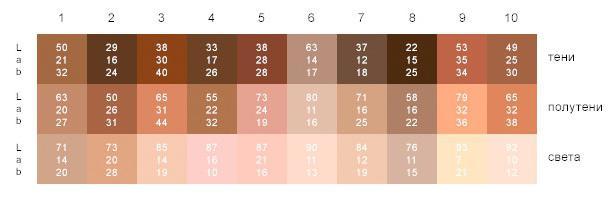 Таблица параметров цвета в режиме Lab для различных оттенков кожи
