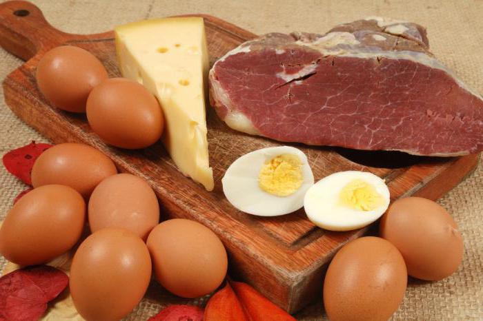 Продукты регулирующие уровень холестерина