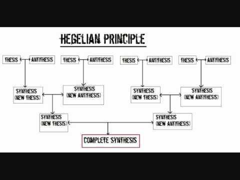 Principles, categories and laws of dialectics