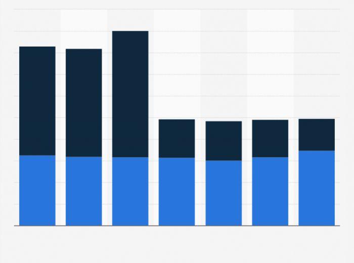 форма бланка расчета среднесписочной численности предприятия