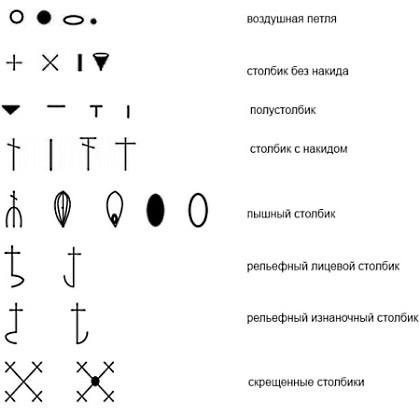 Расшифровка в вязании крючком 18