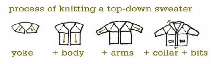 вязание спицами горловины