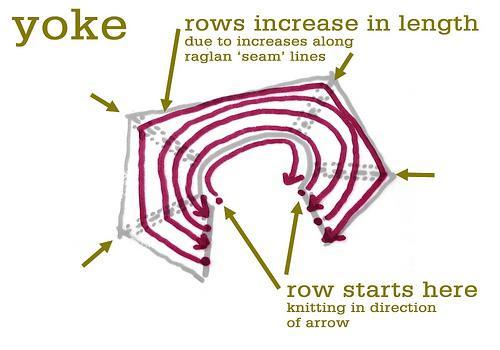 вязание круглой горловины спицами