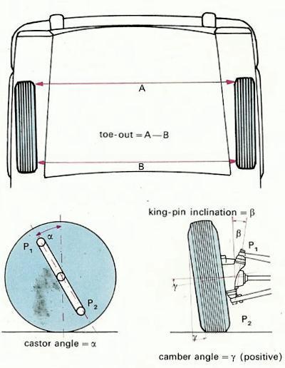 wheel alignment vaz do it yourself