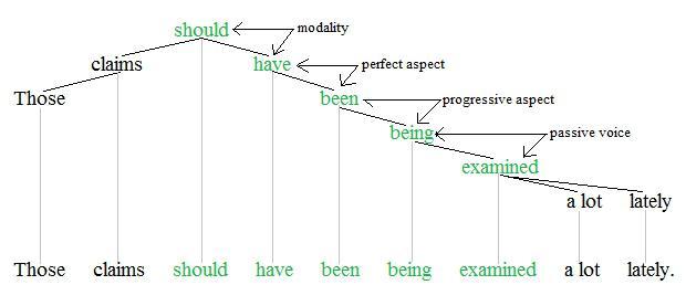 english modal verbs table