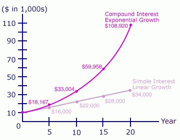 simple and compound interest formulas