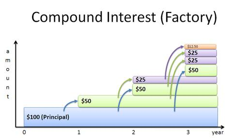 compound interest formula for a loan