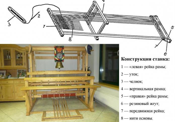 Ткацкий станок своими руками для изготовления деревенских