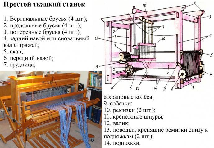 Как самой сделать ткацкий станок
