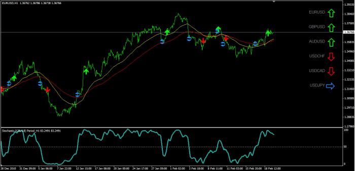 The automated forex trading systems, more commonly known as forex robots, are