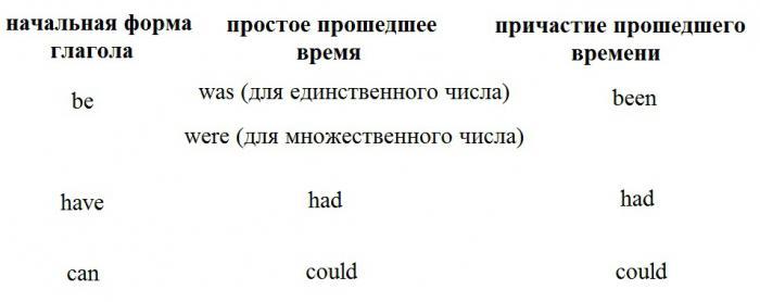 Таблица неправильных глаголов английского языка