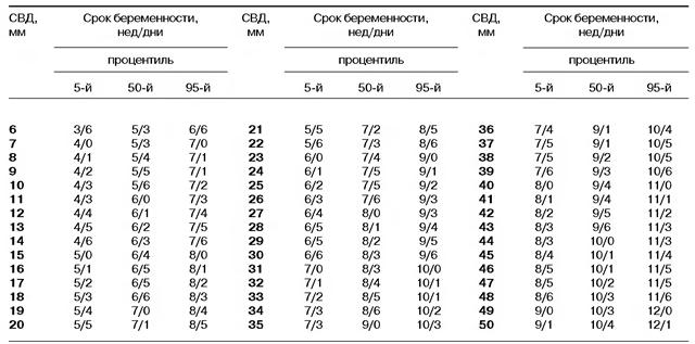 Таблица соответствия сроку беременности