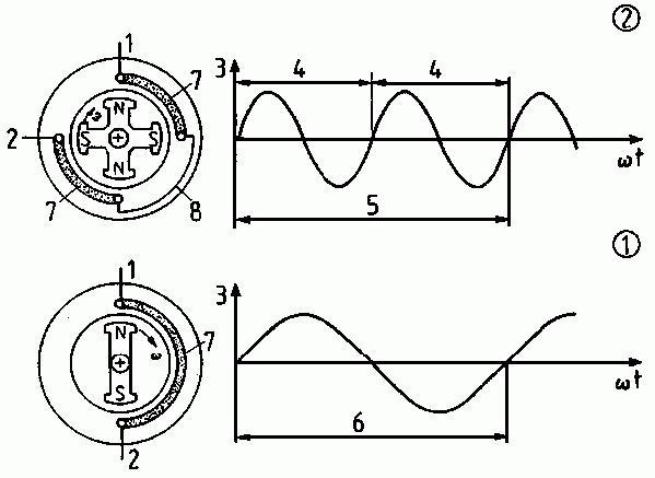 возбуждение синхронных генераторов
