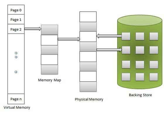 how to clear the virtual memory of a computer
