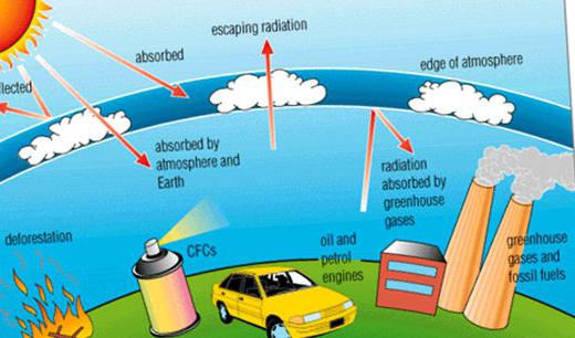 effects of three environmental problems acid rain global warming and depletion of ozone layer Ozone depletion, greenhouse effect, acid rain essayseveryone knows that the atmosphere and the pollution in the world is very dangerous to everything and everyone.