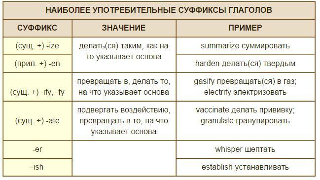 Аффиксация в английском языке. Таблица суффиксов ...