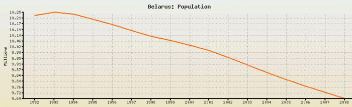 Belarus population