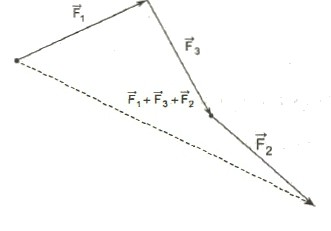 vector addition rule