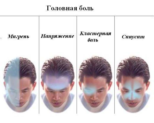 Голова болит каждый день. Причины, лечение