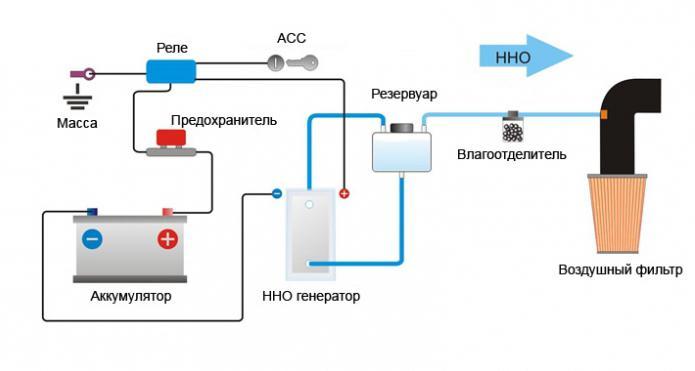 Водородная установка для отопления своими руками