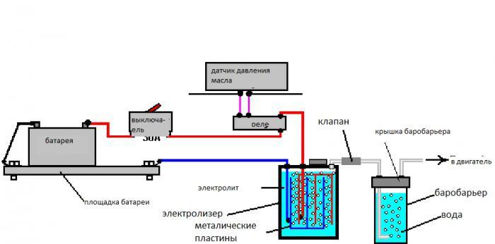 Водородный двигатель принцип работы схема