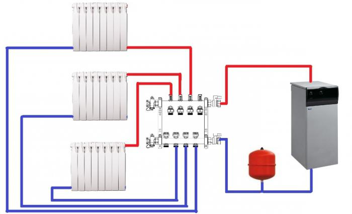 gas central heating of a private house