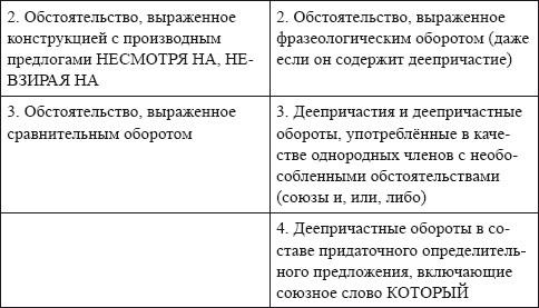 concept of isolated terms of the sentence