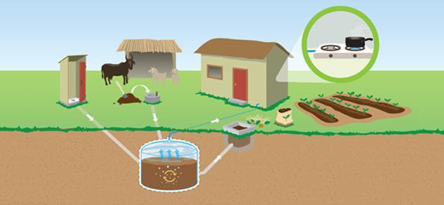 биогазовая установка своими руками чертежи