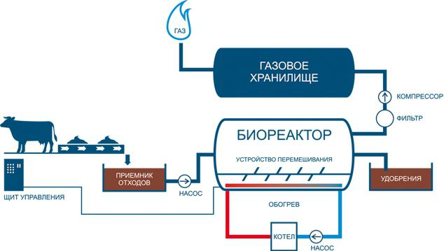 биогазовая установка своими руками из бочки