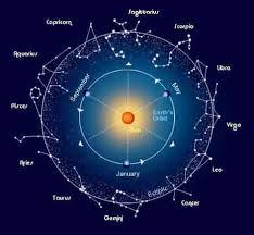 название созвездий