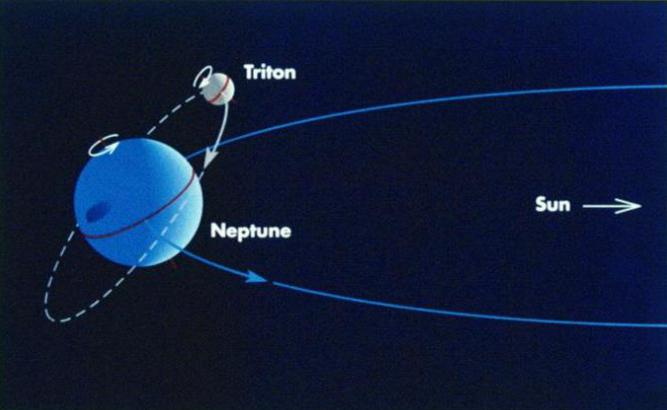distance from Neptune to his companion
