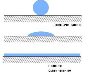 поверхностное натяжение капиллярные явления