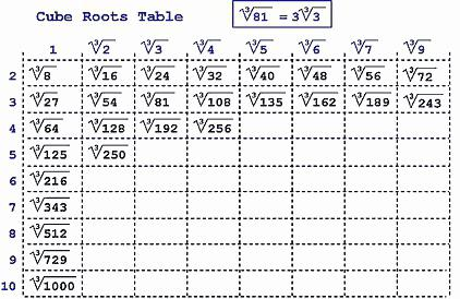 cube root of