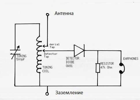 детекторный приемник,