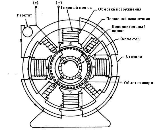 конструкция машин постоянного тока