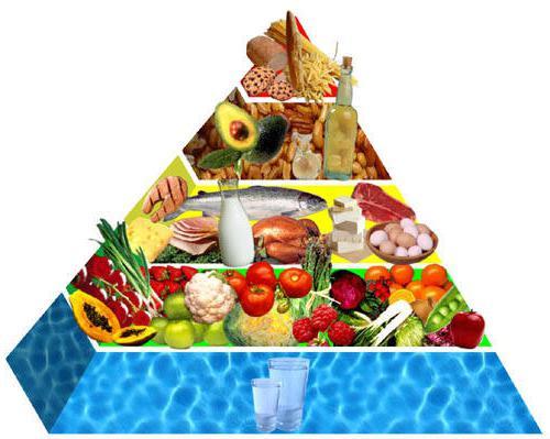 таблица продуктов с калориями для похудения скачать