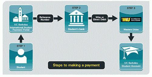 банковский перевод денег